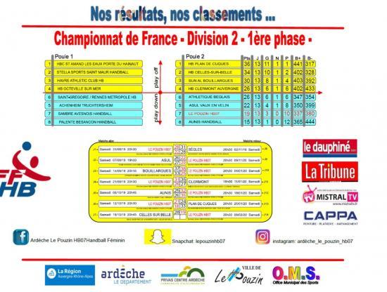 Classement d2 phase 1