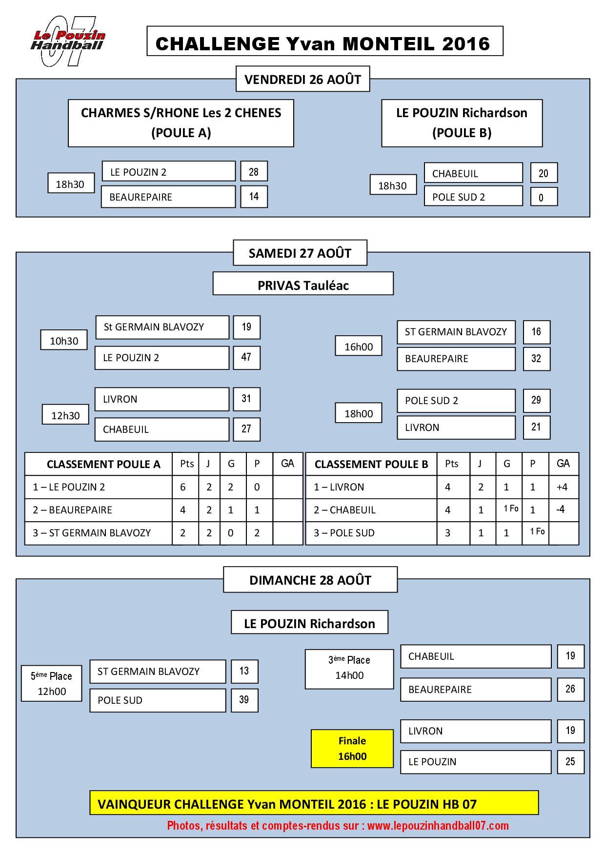 Tableau scores challenge yvan monteil 2017